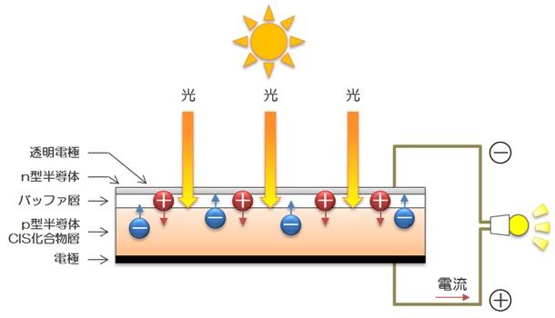 電池 仕組み 太陽