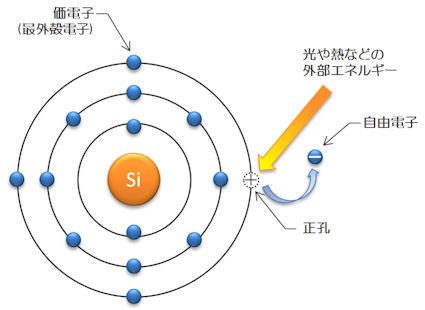 自由電子と正孔