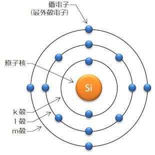 シリコン原子の構造 | 太陽光発...