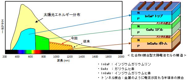 化合物3接合型太陽電池セルの構造