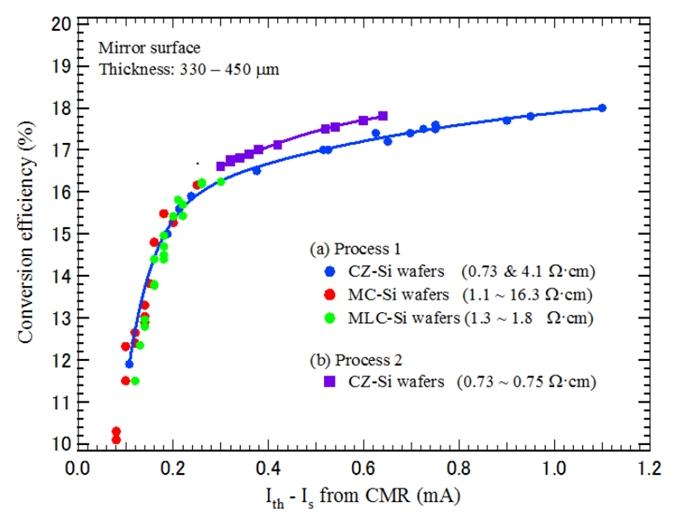 CMRパラメータと太陽電池エネルギー変換効率の相関